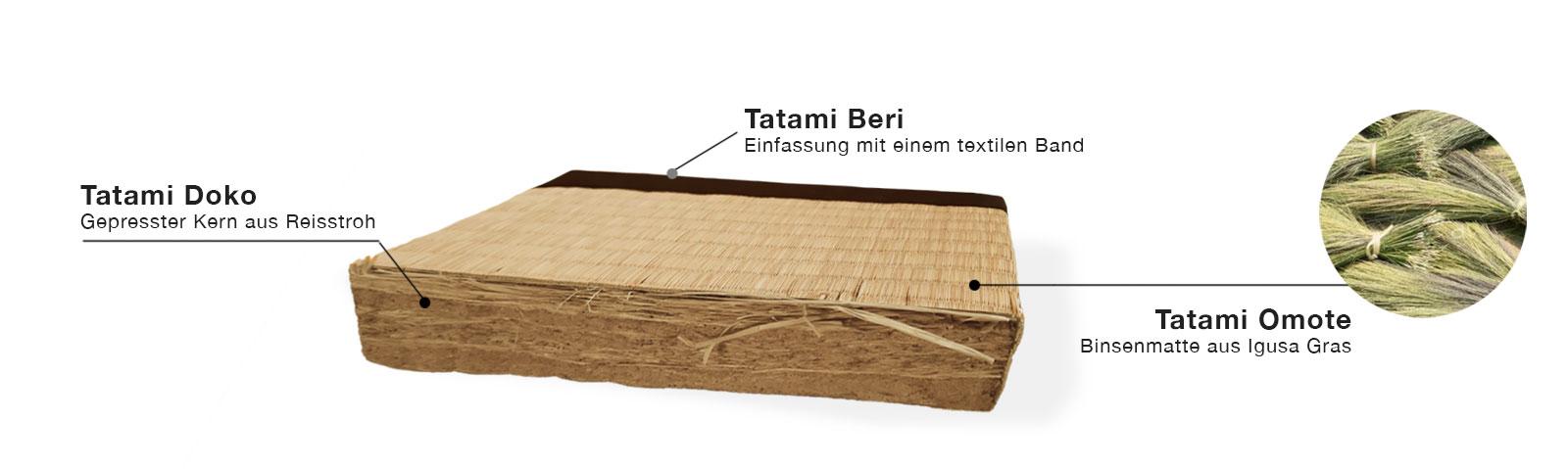 Tatami-Reisstrohmatte Querschnitt
